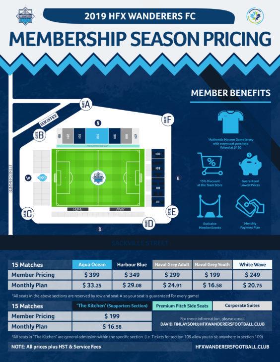 HFX Wanderers membership pricing. (Handout)