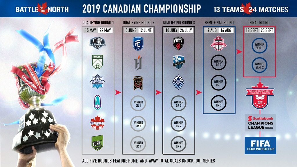 The Canadian Championship schedule for 2019 (Canada Soccer).