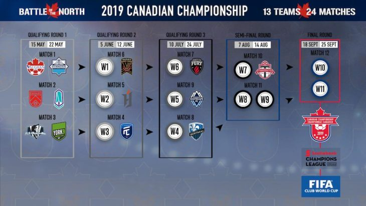 The path to the Voyageurs Cup final. (Canada Soccer)