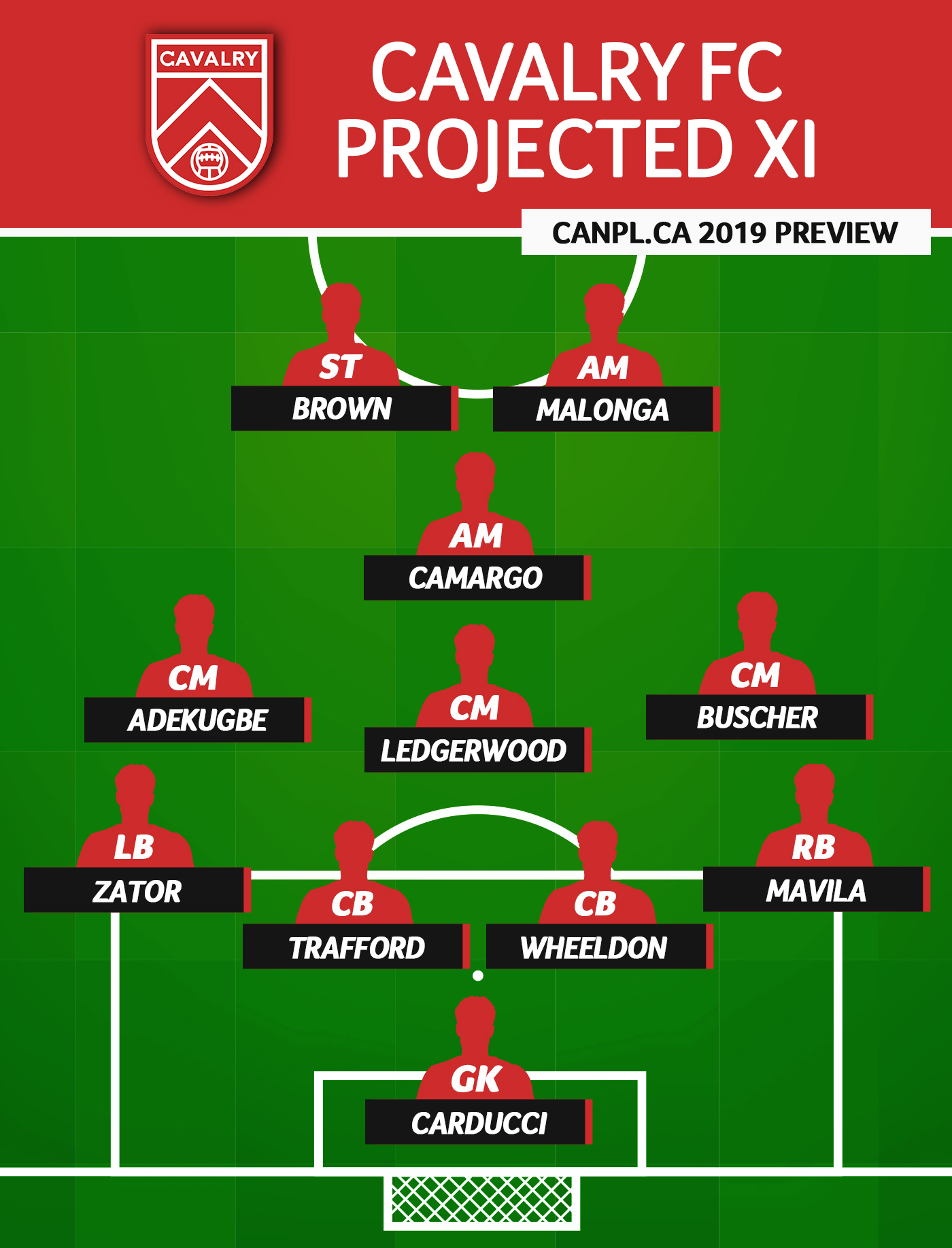CanPL.ca's projected starting XI for Cavalry FC (April 2019)