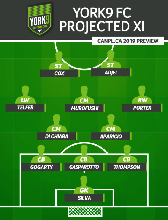 CanPL.ca's projected starting XI for York9 FC (April 2019)