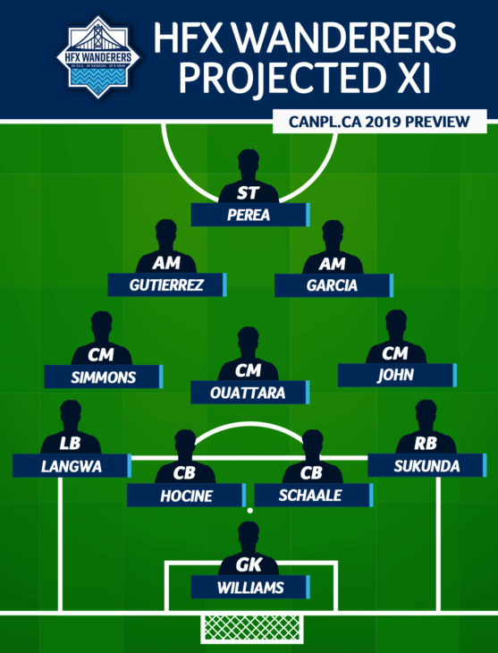 CanPL.ca's projected starting XI for HFX Wanderers (April 2019)