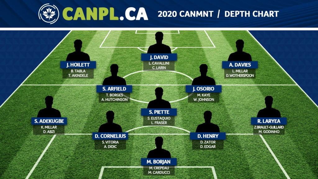 CanMNT-DepthChart2020_V1