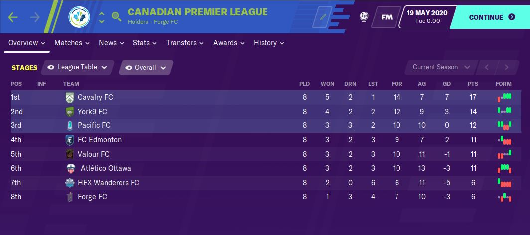 FM20's projected CPL table. (May 19, 2020)