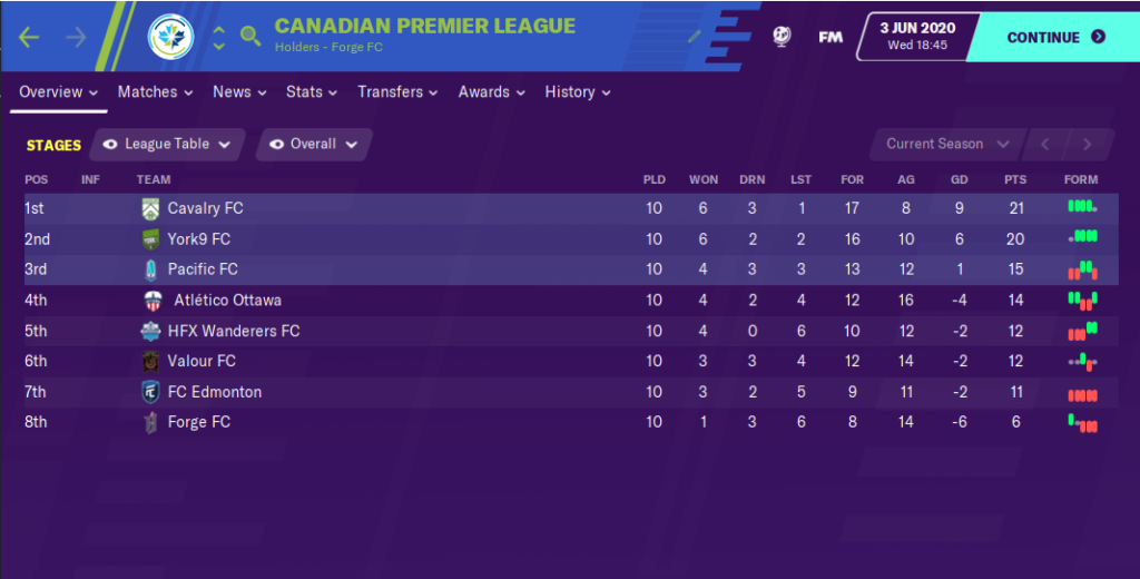 CanPL.ca's projected CPL table using FM20. (June 1, 2020)