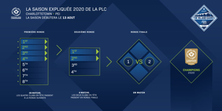CPL 2020 Season Format Graphic FRENCH
