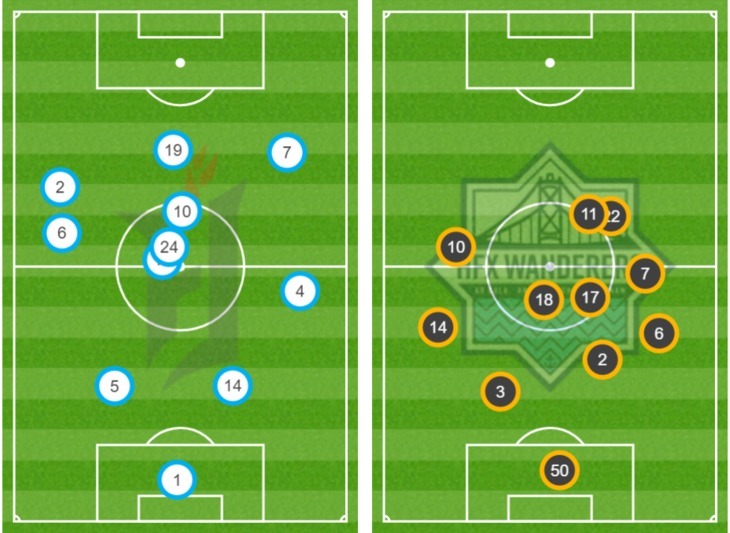 Average position for Forge FC (L) and HFX Wanderers FC (R) in the 2020 CPL Final. (Opta)
