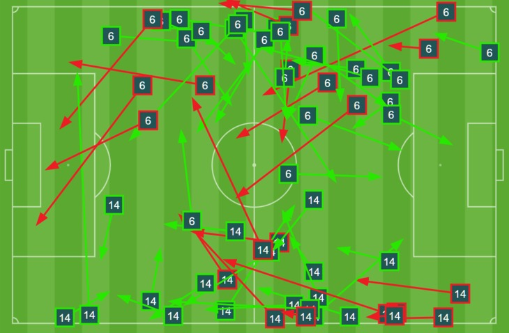 Pass map for Mateo Restrepo (14) and Chrisnovic N'Sa (6) in the 2020 CPL Final.