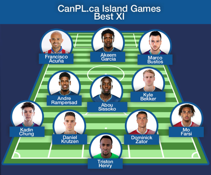 CanPL.ca's Island Games Best XI.