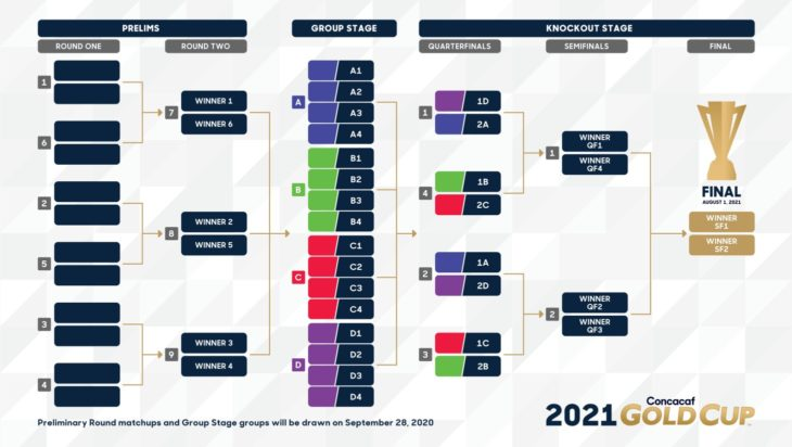 2021 Concacaf Gold Cup bracket. (Image courtesy Concacaf)
