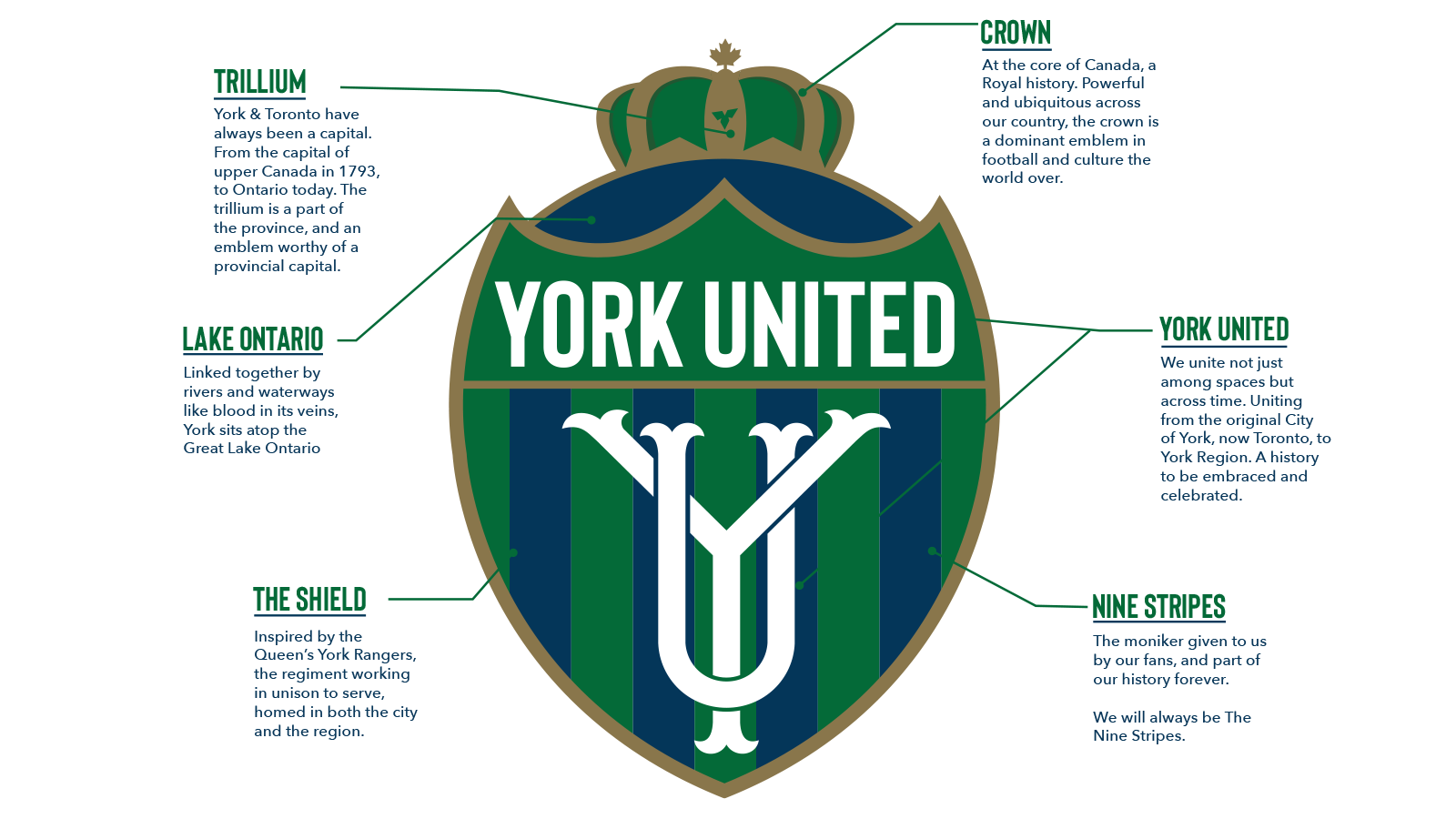 York United's crest, explained.