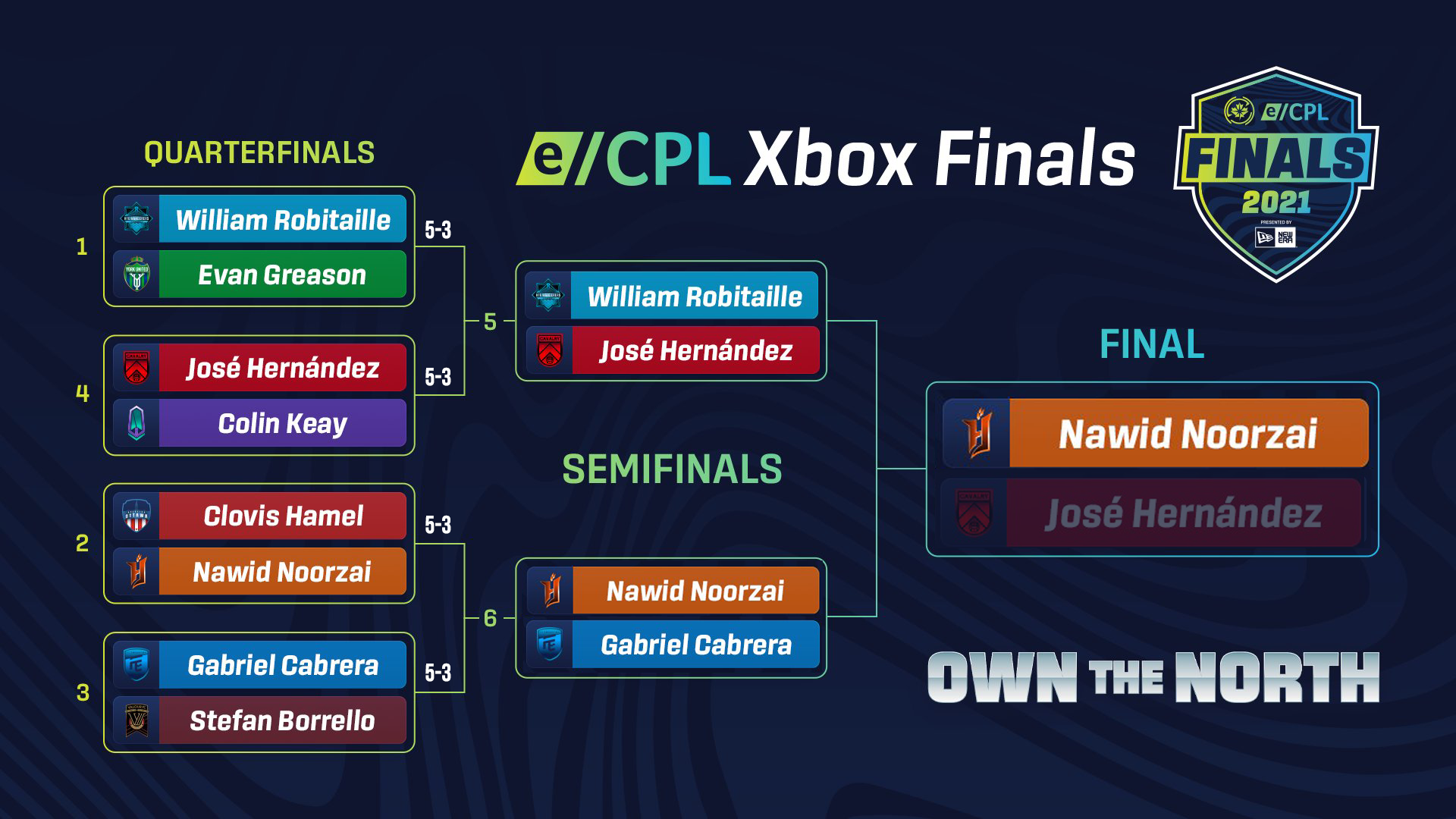 Bracket for the 2021 eCPL Xbox Finals presented by New Era.