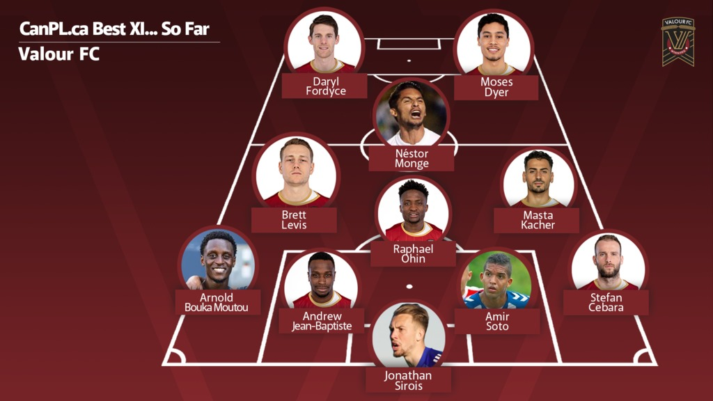 CanPL.ca's predicted starting XI for Valour FC.