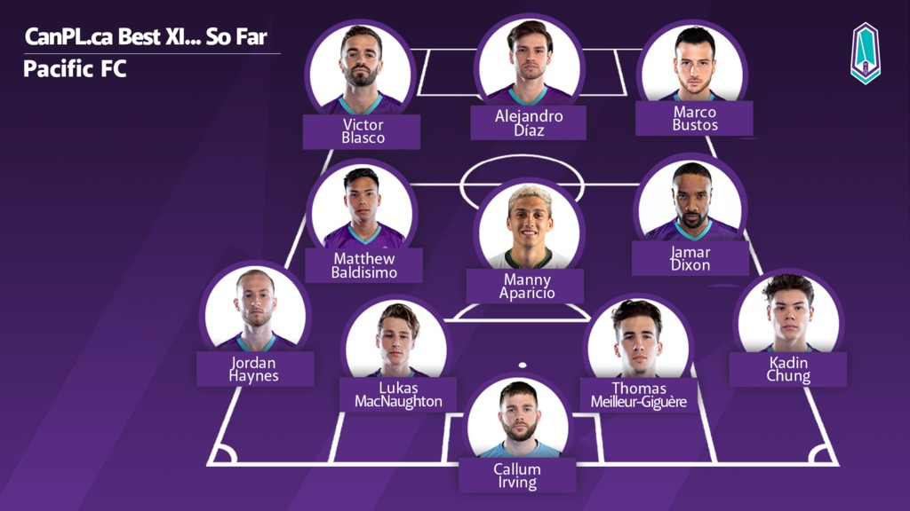 CanPL.ca's predicted starting XI for Pacific FC.