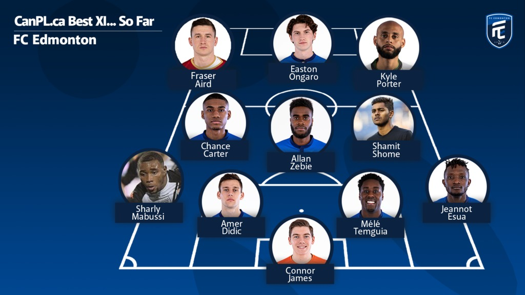 CanPL.ca's predicted starting XI for FC Edmonton.