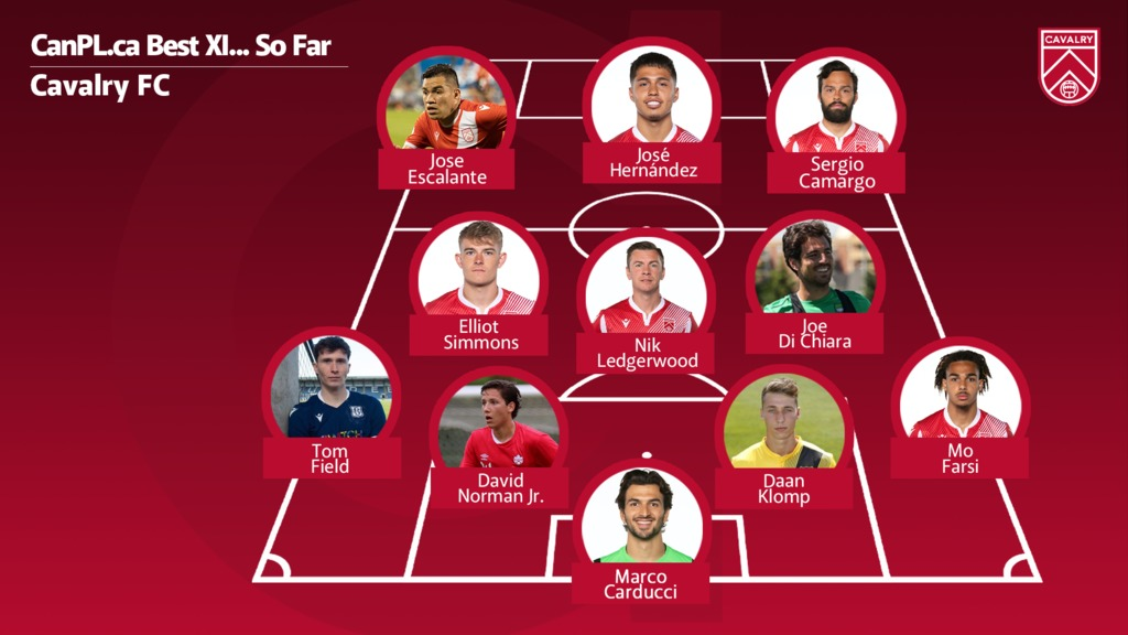 CanPL.ca's predicted starting XI for Cavalry FC.