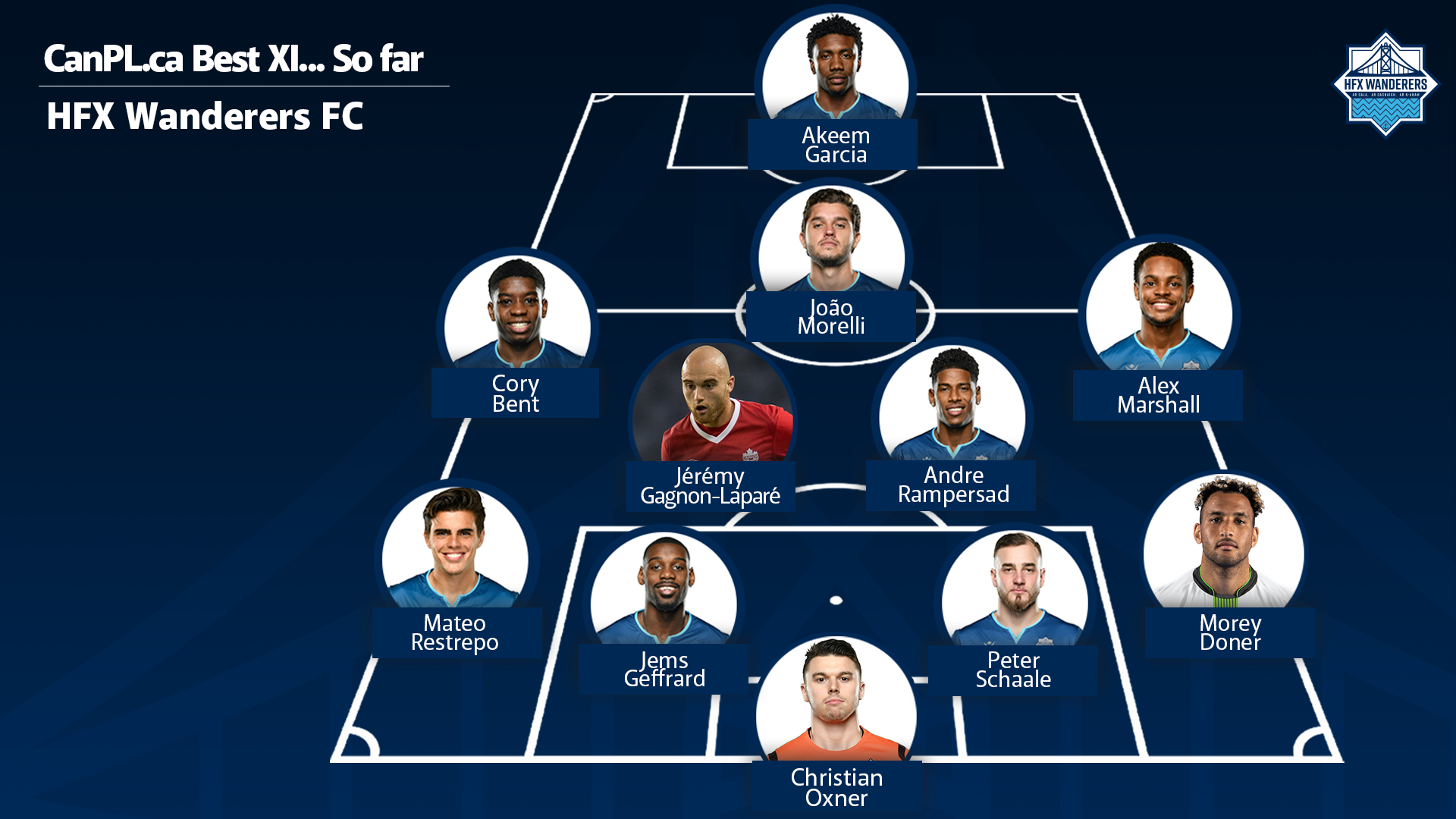 CanPL.ca's predicted starting XI for HFX Wanderers FC.