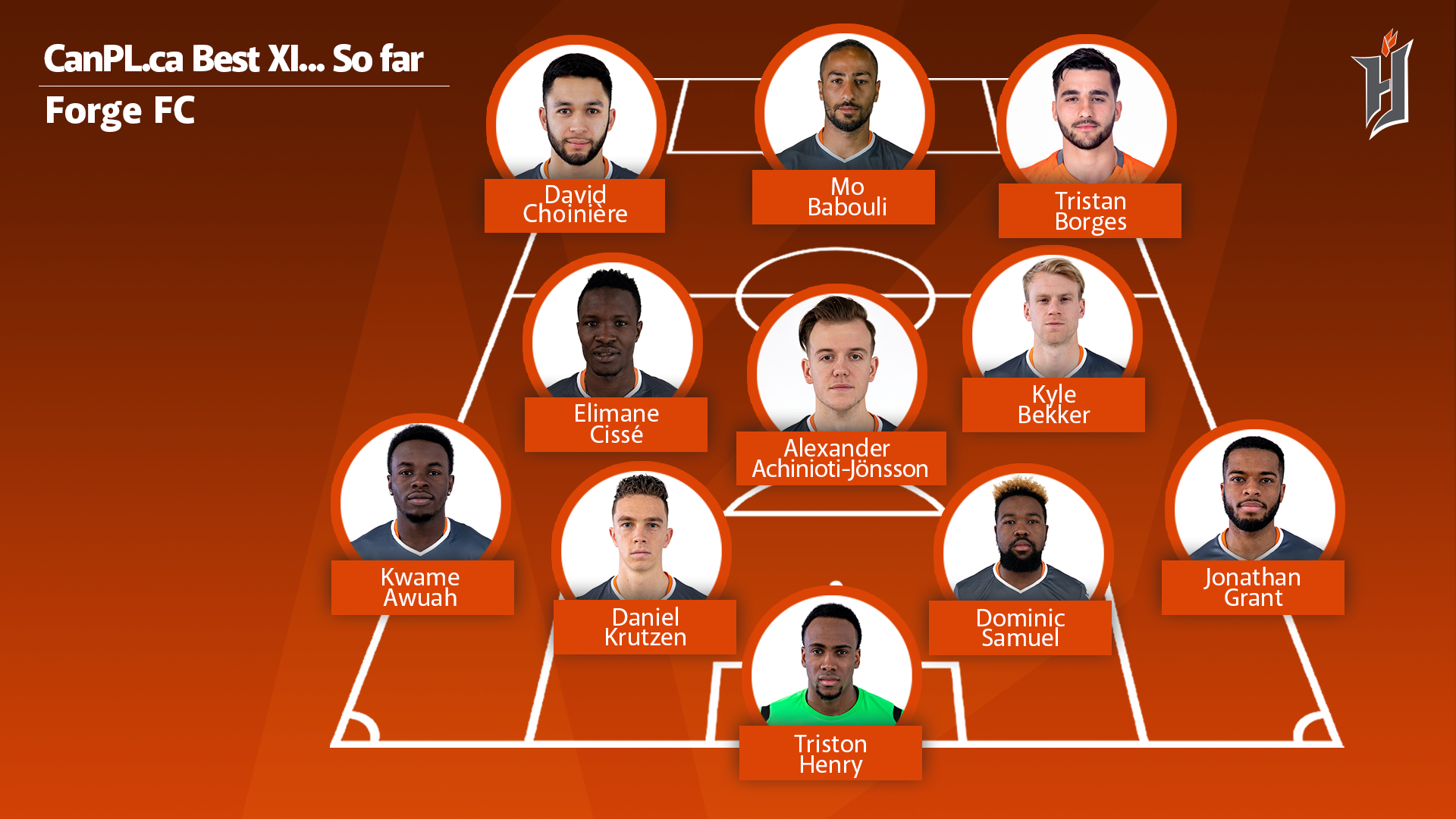 CanPL.ca's predicted starting XI for Forge FC.