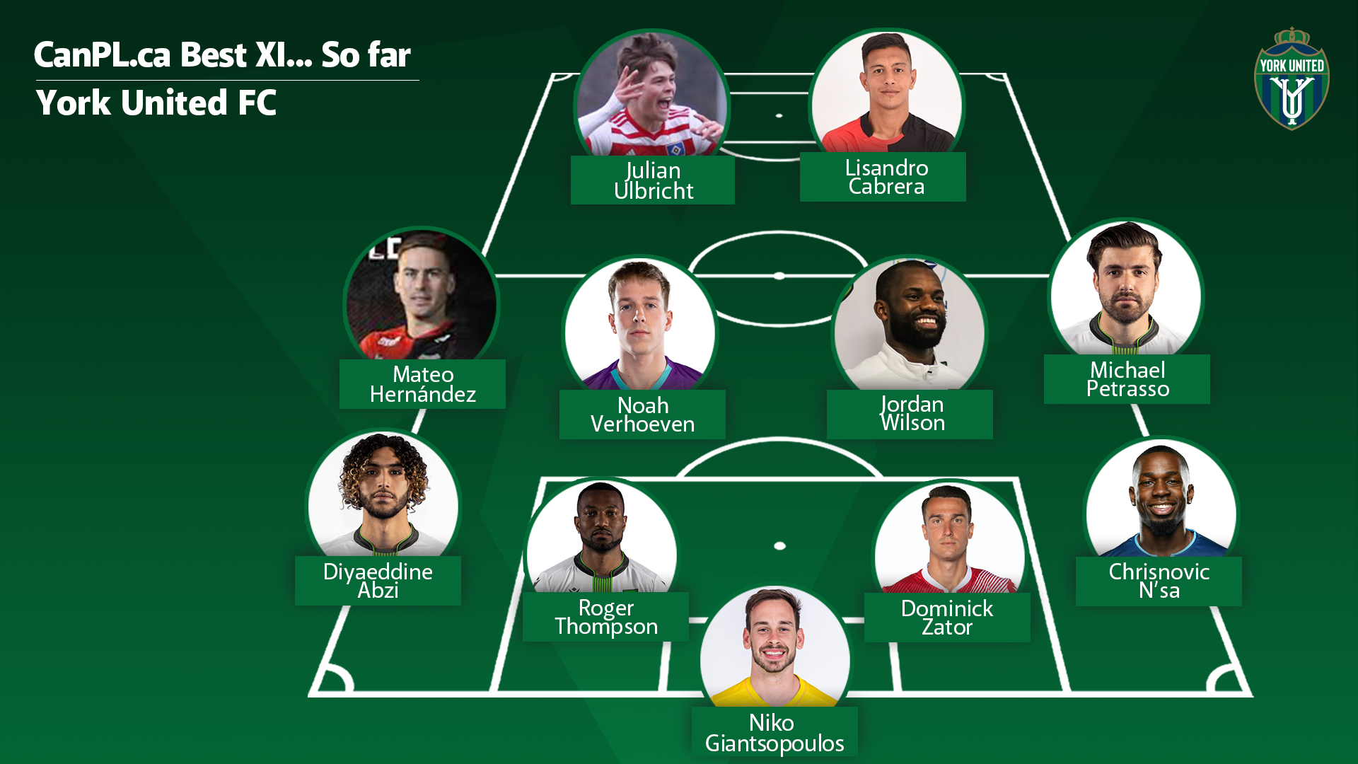 CanPL.ca's predicted starting XI for York United.