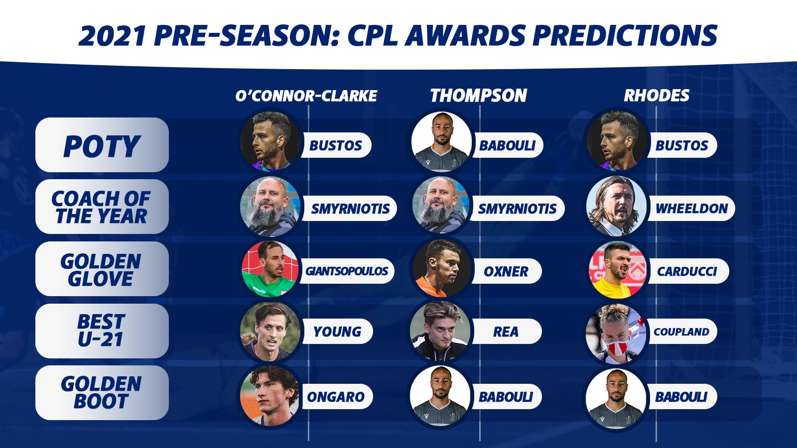 CanPL.ca's pre-season predictions for the 2021 CPL Awards.