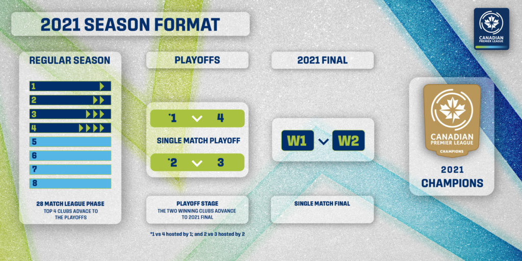 The 2021 CPL season format.
