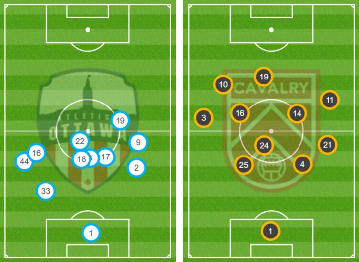Average position for Atlético Ottawa and Cavalry FC. (Opta)