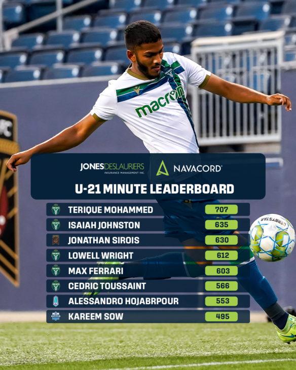 Jones Deslauriers/Navacord CPL U-21 Minutes Leaderboard.
