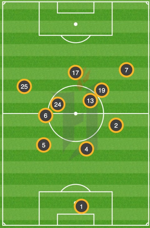 A look at the average position of Forge starters against Atletico Ottawa on Sunday October 3rd.