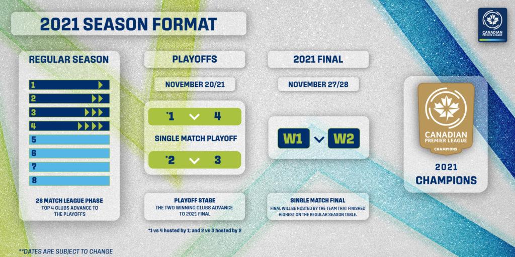 2021 CPL Playoff Format.